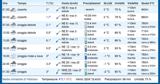 Rome weather for 9 Feb (as of 6 Feb)